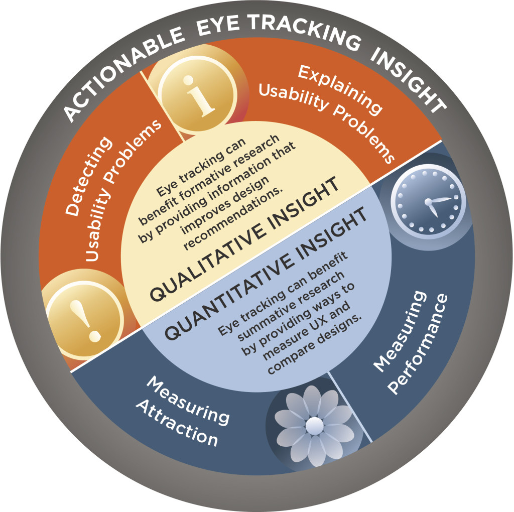 Eyetracking Insights