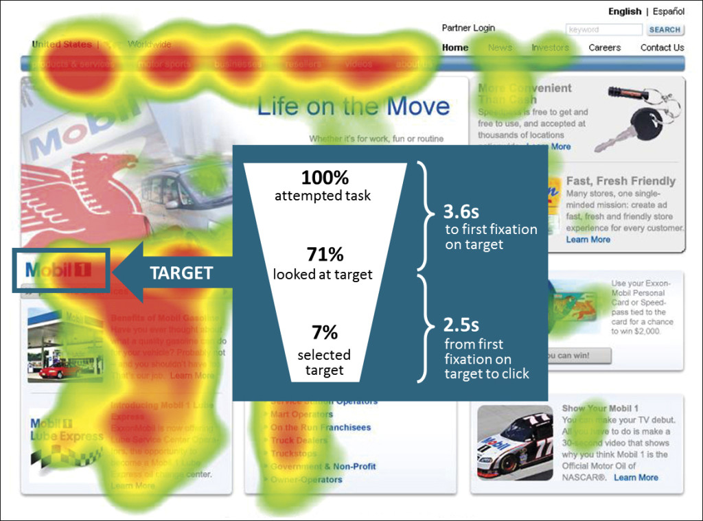 Eyetracking Heatmap Fixationsverlauf